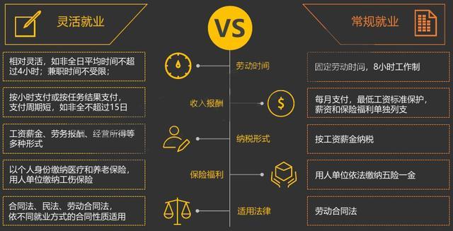 灵活用工税筹模式是否合法合规?及常见的6种灵活用工模式
